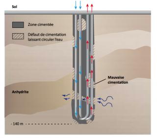 Schéma de principe Lochwiller Mauvaise cimentation  Gonflement des anhydrites - Circulation d'eau entre les formations - Evolution de l'eau suivant une direction horizontale.