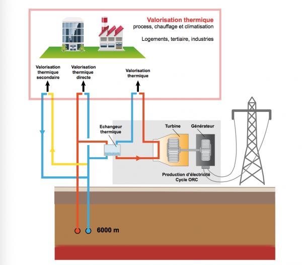 Schéma de principe d'exploitation d'une installation géothermique